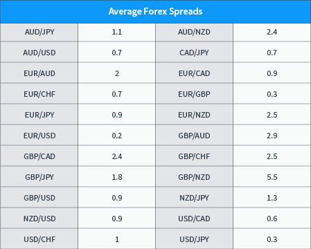 TopStepFX Spreads
